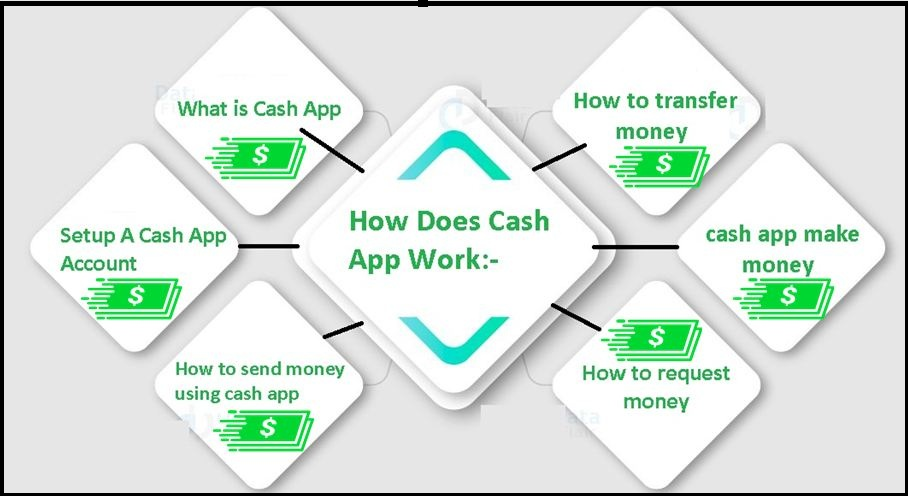 how-does-cash-app-works